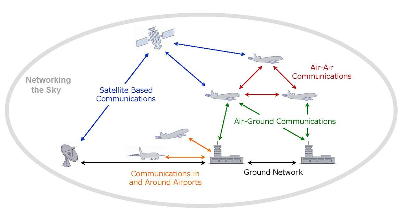 Figure Networking Sky