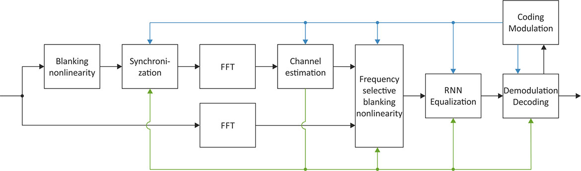 Figure Ofdm Receiver Int